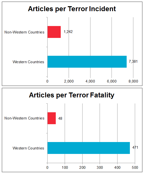 Graphic showing the disparity between media coverage of Western attacks and non-Western attacks. (Graphic thanks to Bend It Toward Justice)