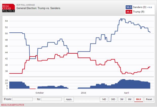 general election match up trump & bernie