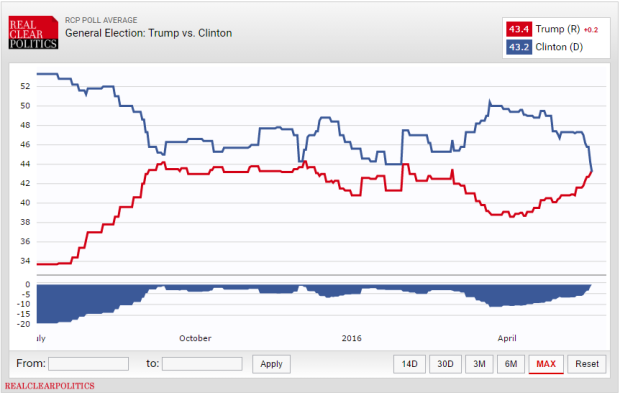 This visualization by RealClearPoliticscombines data from various polls to provide an average poll comparison over time between the two remaining Democratic candidates and Donald Trump.