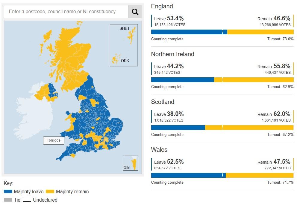 Resultado de imagen de brexit percentages