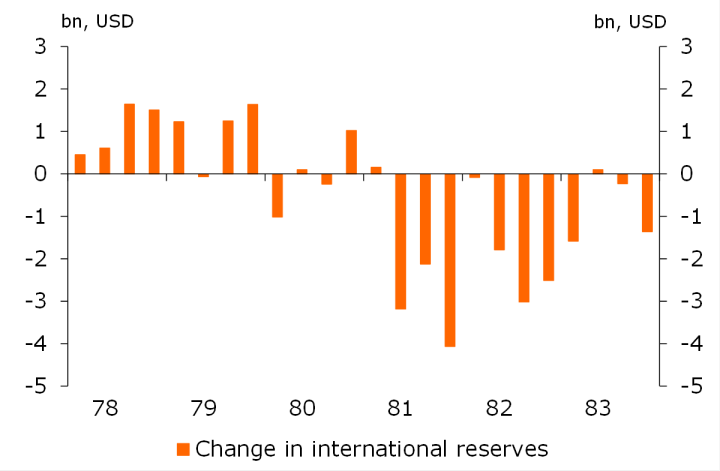 Mexican international reserves during the crisis.